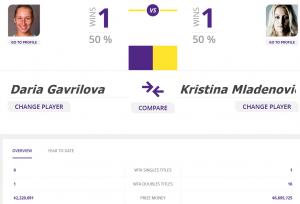 Gavrilova - Mladenoviç