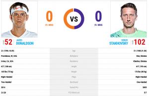 Тенис прогноза: Стаховски - Доналдсън, АТП Антверп
