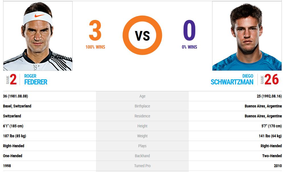 Прогноза за Диего Шварцман - Роджър Федерер, ATP Шанхай, 11.10.2017