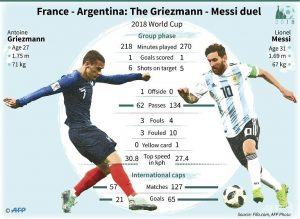 France in a match against Argentina and history