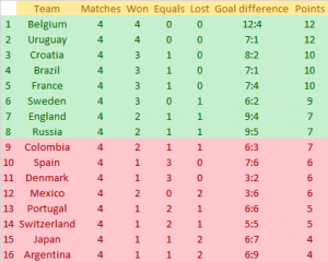 Класиране след осминафиналите на Световното